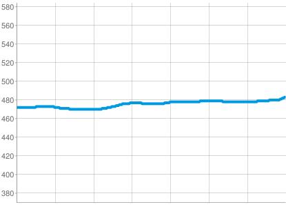 Höhenprofil: Gustav Klimt Themenweg
